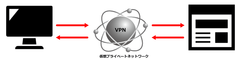 VPNでIPアドレス偽装